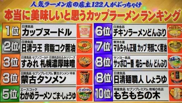 人気ラーメン店の店主122人が選んだ、本当に美味しいと思うカップ麺ランキング結果